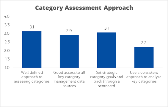 Category Management approach