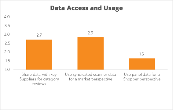 Data Access and Usage in Category Management