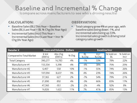 Baseline vs incremental sales report example