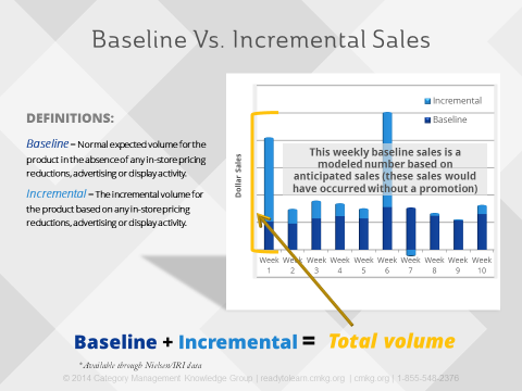 Blog_baseline_vs_incremental_sales