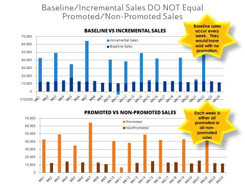 Blog_baseline_vs_promoted sales
