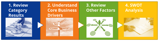 Blog_category_health_process
