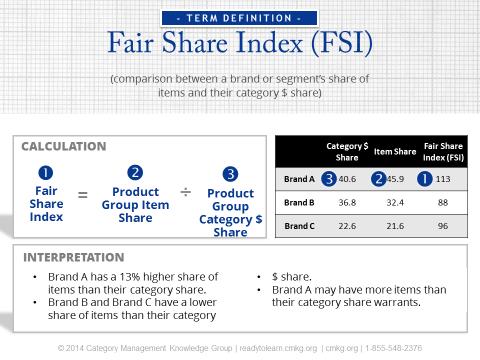 Fair_Share_Index_In_Efficient_Assortment