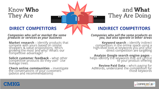 Identifying-Growth-Opportunities Direct and Indirect Competitors