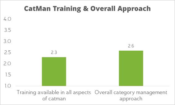 Category Management Training Scorecard