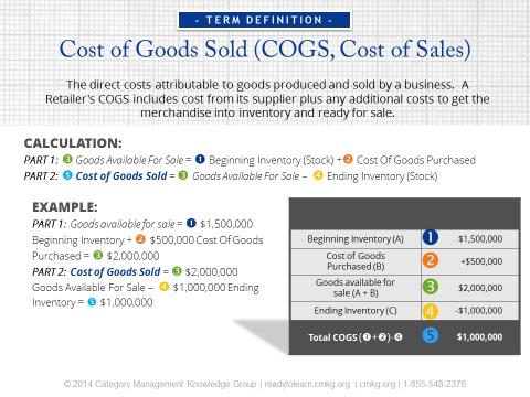 How Do Sales Affect Contribution Margins