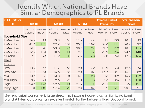 Blog Private Label Demographics