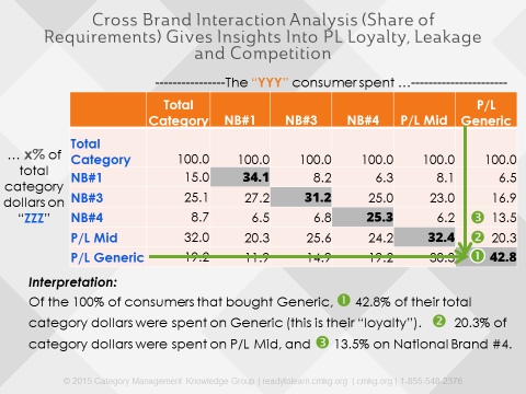 Private Label Interaction Analysis