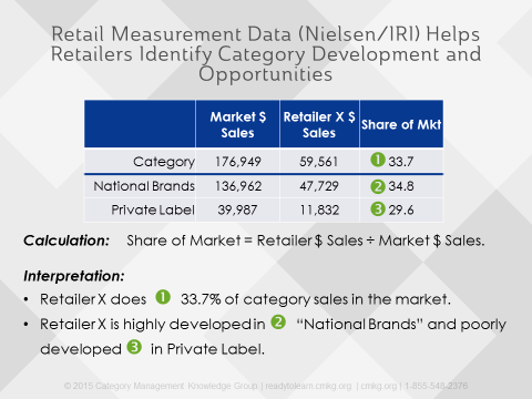 Private Label Retail Market Share Analysis