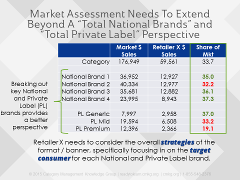 Private Label Market Assessment