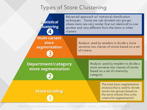 Different levels of store groupings / clustering