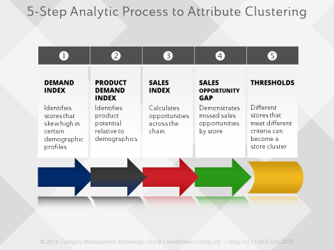 5 Steps to Attribute Store Clustering