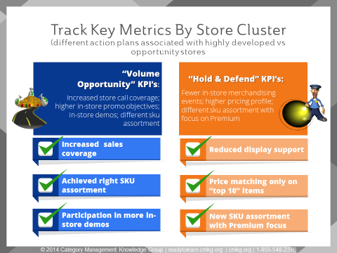 KPIs by Store Cluster