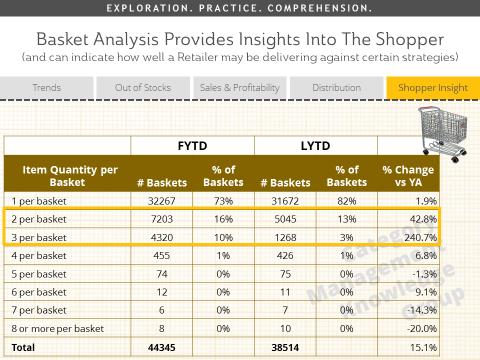 Shopper Insights Basket Analysis