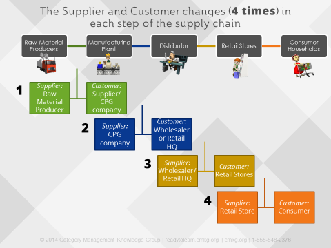 how to buy products for a store from supplier