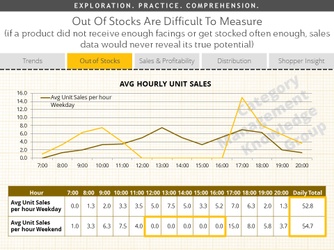 Retail Out of Stocks Data