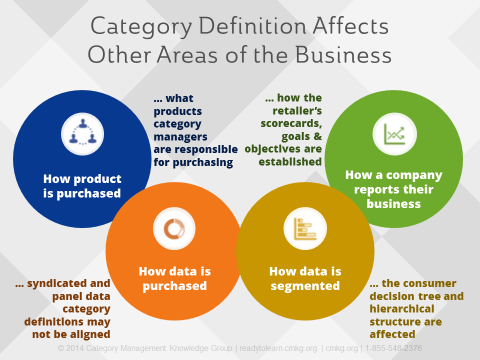 How Category Definition Affects Areas Of the business