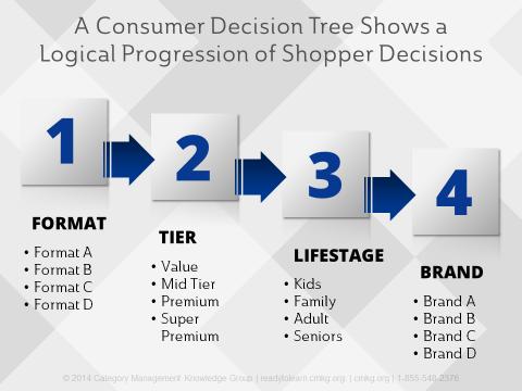 Consumer_Decision_Tree