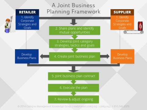 improve collaboration and joint business planning results in 3 steps