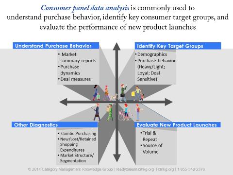 Consumer Panel Data Analysis