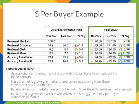 Category Management Training $ Per Buyer Example