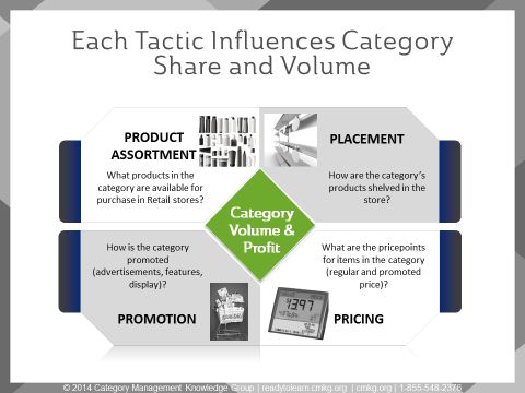 Tactics Influence Category Share and Volume