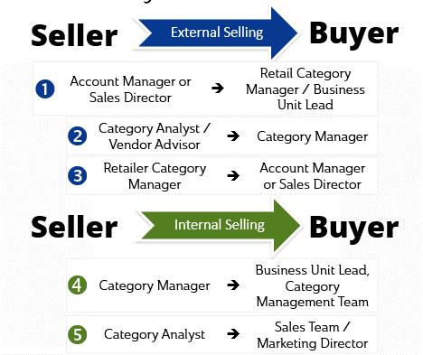 Seller-->Buyer Scenarios in fact-based selling